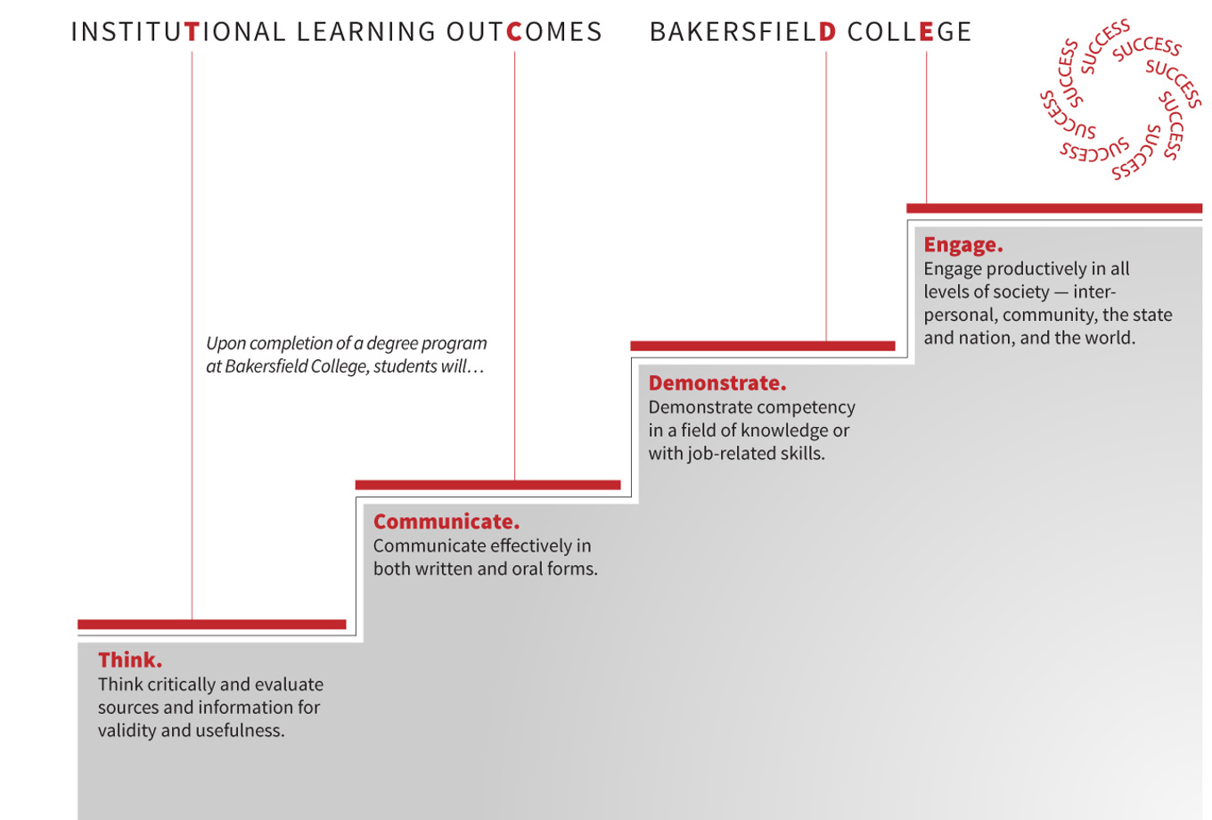 BC Institutional learning outcomes