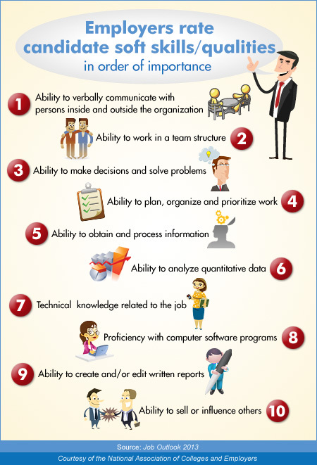 Employer Importance Infographic