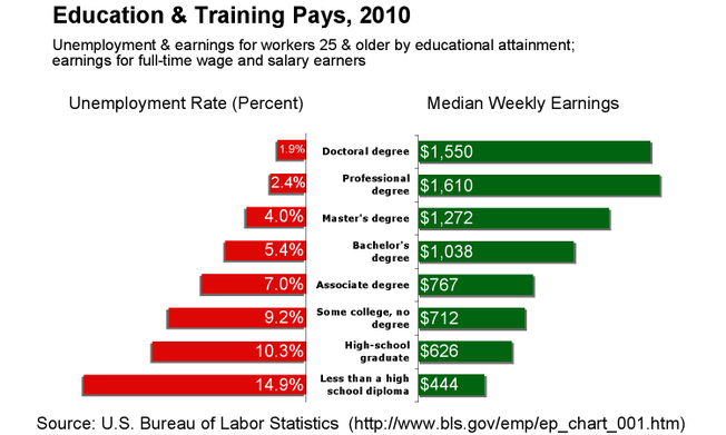 Graph Titled: Education & Training Pays, 2010. Unemployment & earnings for workers 25 and older by educational attainment; earnings for full-time wage and salary earners. Doctoral Degree is 1.9% unemployment rate, median weekly earnings $1,550. Professional degree is 2.4% unemployment rate, median weekly earnings $1,610. Master's degree is 4.0% unemployment, median weekly earnings $1,272. Bachelor's degree is 5.4% unemployment, median weekly earnings $1,038. Associate degree is 7.0% unemployment, median weekly earnings $767. Some college, no degree is 9.2% unemployment, median weekly earnings $712. High school graduate is 10.3% unemployment, median weekly earnings $626. Less than a high school diploma is 14.9% unemployment, median weekly earnings $444. Source is US Bureau of Labor Statistics