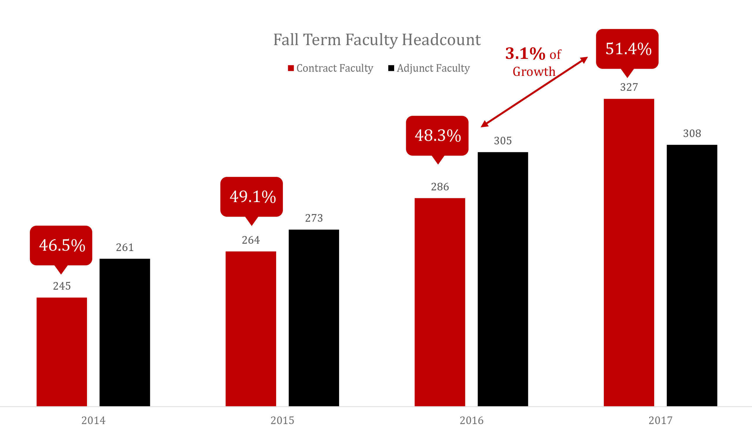 Graph showing the rise of full time faculty over adjunct faculty