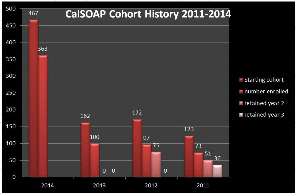 Graph showing number of CalSOAP students registered
