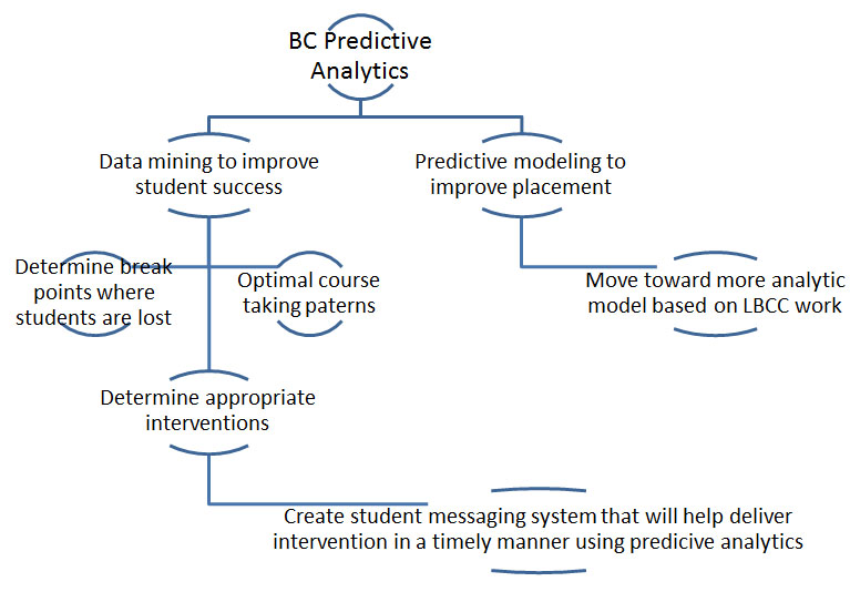 Diagram showing BC Predictive Analytics plan