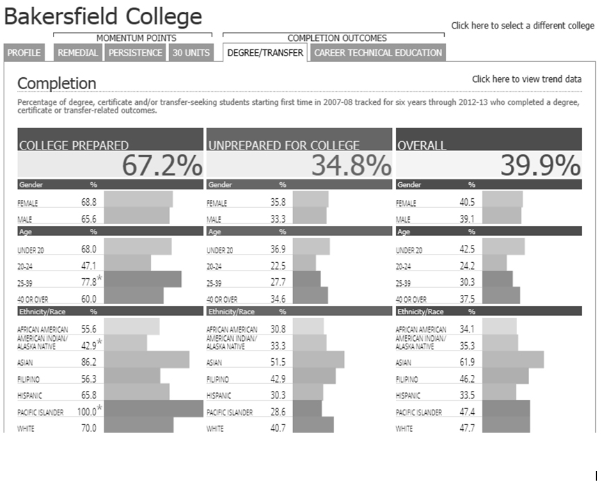 Bakersfield College degree/transfer outcomes by college prepared, underprepared and overall