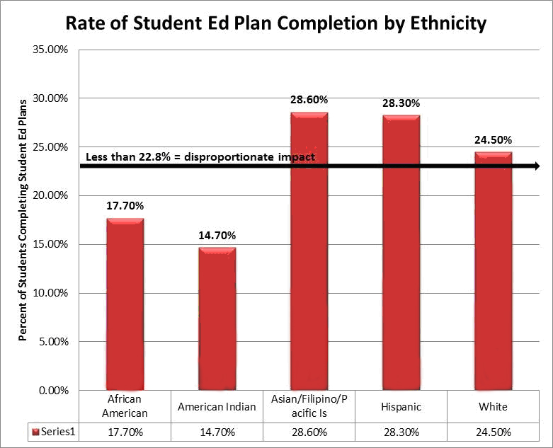 Chart of Student Ed Plan completion by ethnicity. African-American is 17.70%, American Indian is 14.70%, Asian/Filipino/Pacific Islander is 28.60%, Hispanic is 28.30%, White is 24.50%