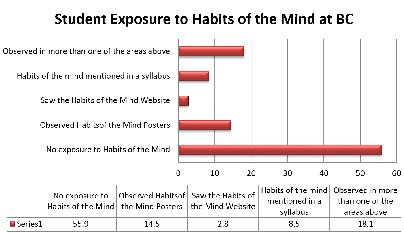 Chart showing student exposure to Habits of Mind. 55.9% had no exposure, 14.5% saw posters, 2.8% saw the website, 8.5% saw it mentioned in a syllabus and 18.1% observed it in more than one of the areas mentioned.