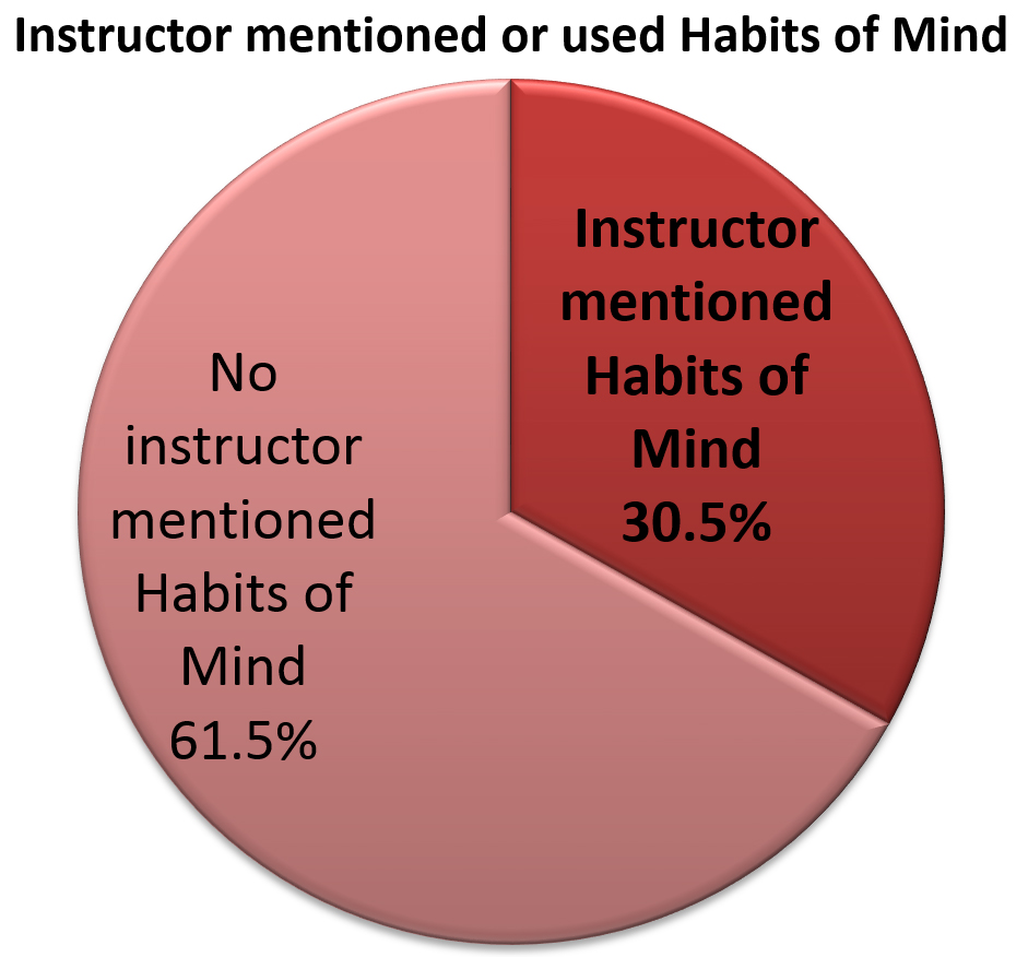 "Pie chart titled ""Instructor Mentioned or Used Habits of Mind."" 61.5% said no, and 30.5% said yes"