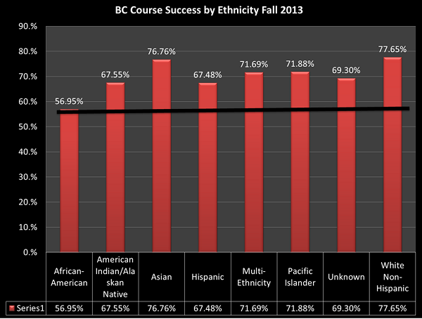 Graph showing course success at BC by ethnicity