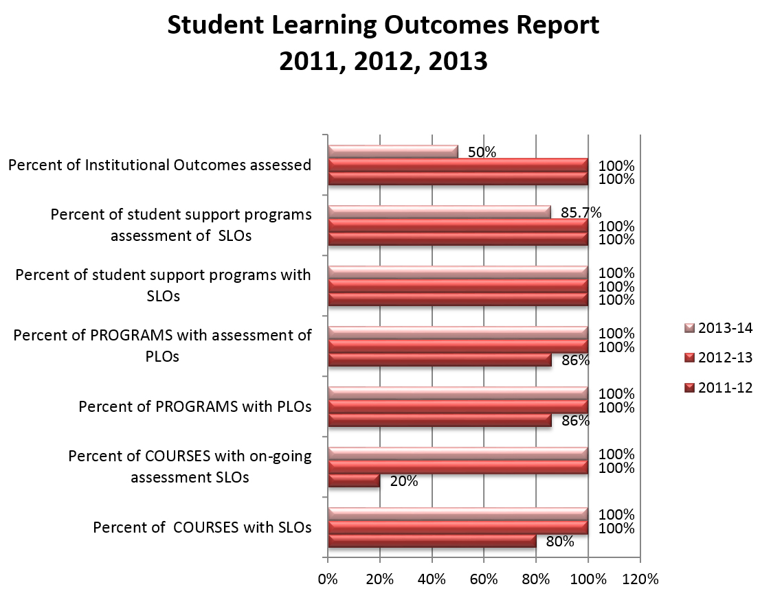 Student Learning Outcomes Report 2011, 2012 and 2013.