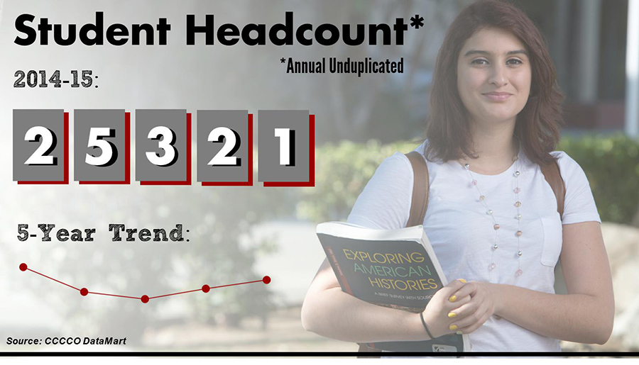 BC Annual Unduplicated Student Headcount is 24,423. 5 year trend shows enrollment hit a low point in 2012, but increasing since. Image shows this information next to photo of a BC student. Data source is CCCCO Student Success Scorecard, 2015