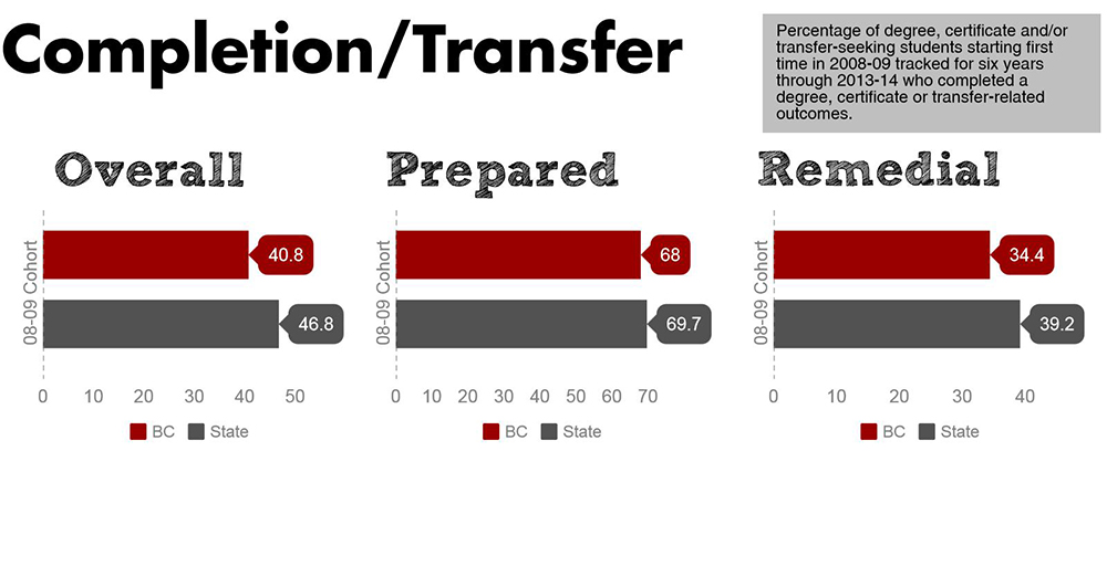 Completion/Transfer Rates
