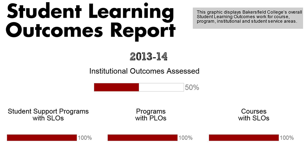 Student Learning Outcomes Report