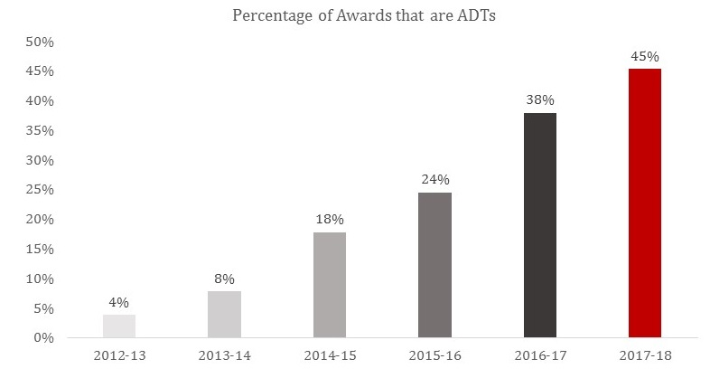 Graph showing increase in ADT completion rates. in 2017-18, BC experienced an increase from 38% to 45%
