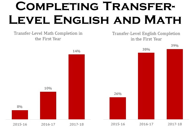 IN 2017-18, transfer level Math was completed by 14% of BC students and transfer level English was completed by 39%
