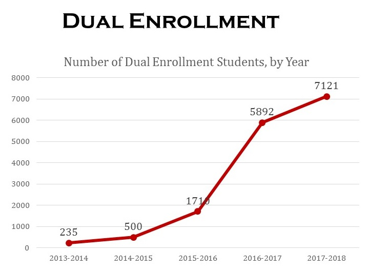 Graph showing the growth of Dual Enrollment from 235 in 2013 to 7121 in 2017