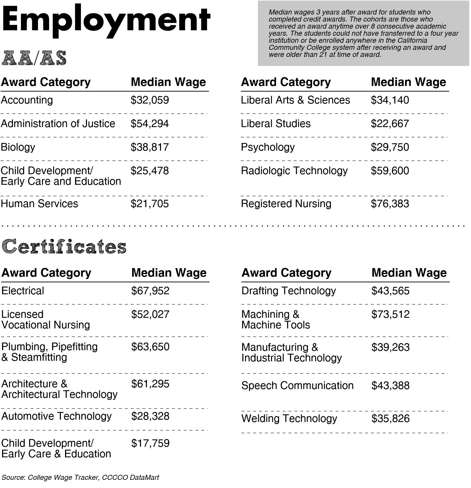 Median wages for various certificates and AA/AS degrees