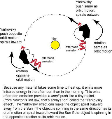 Image describing Yarkovsky effect. Because any material takes some time to heat up, it emits more infrared energy in the afternoon than in the morning. This extra afternoon emission provides a small push like a tiny rocket (from Newton's 3rd law) that's always on, called the Yarkovsky effect.
