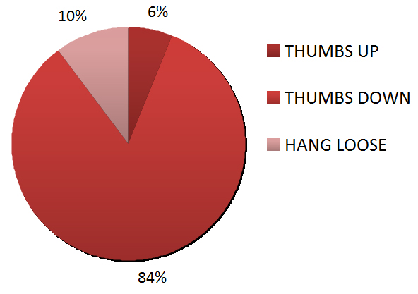 Pie chart showing responses to student-counselor ratio - 6% thumbs up, 84% thumbs down, 10% hang loose