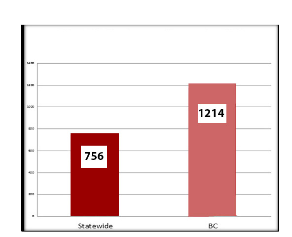 Graph showing counselor-to-student ratios statewide and for BC. Statewide is 756, BC is 1214