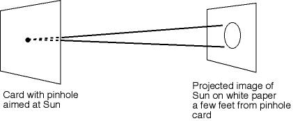 Pinhole projection setup