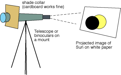 Telescope projection